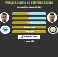 Florian Lejeune vs Valentino Lazaro h2h player stats