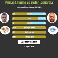 Florian Lejeune vs Victor Laguardia h2h player stats