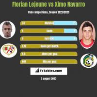 Florian Lejeune vs Ximo Navarro h2h player stats