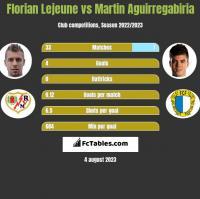 Florian Lejeune vs Martin Aguirregabiria h2h player stats