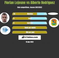 Florian Lejeune vs Alberto Rodriguez h2h player stats