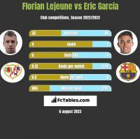 Florian Lejeune vs Eric Garcia h2h player stats
