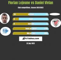 Florian Lejeune vs Daniel Vivian h2h player stats