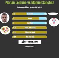 Florian Lejeune vs Manuel Sanchez h2h player stats