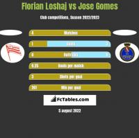 Florian Loshaj vs Jose Gomes h2h player stats