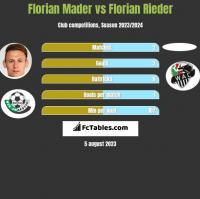 Florian Mader vs Florian Rieder h2h player stats