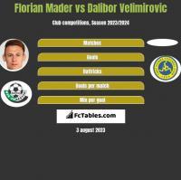 Florian Mader vs Dalibor Velimirovic h2h player stats