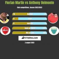 Florian Martin vs Anthony Belmonte h2h player stats