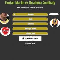 Florian Martin vs Ibrahima Coulibaly h2h player stats