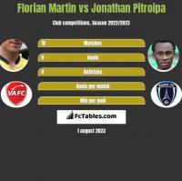 Florian Martin vs Jonathan Pitroipa h2h player stats