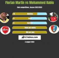 Florian Martin vs Mohammed Rabiu h2h player stats