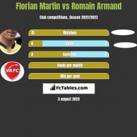 Florian Martin vs Romain Armand h2h player stats