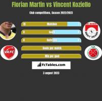 Florian Martin vs Vincent Koziello h2h player stats