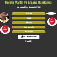 Florian Martin vs Arsene Guintangui h2h player stats