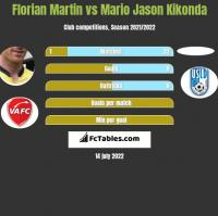 Florian Martin vs Mario Jason Kikonda h2h player stats