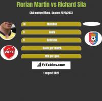 Florian Martin vs Richard Sila h2h player stats
