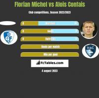 Florian Michel vs Alois Confais h2h player stats