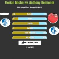 Florian Michel vs Anthony Belmonte h2h player stats