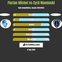 Florian Michel vs Cyril Mandouki h2h player stats