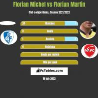 Florian Michel vs Florian Martin h2h player stats