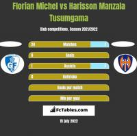 Florian Michel vs Harisson Manzala Tusumgama h2h player stats