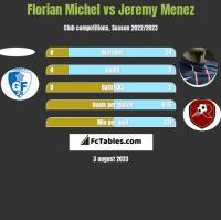 Florian Michel vs Jeremy Menez h2h player stats
