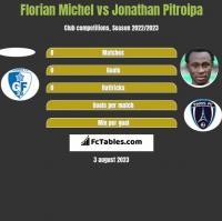 Florian Michel vs Jonathan Pitroipa h2h player stats
