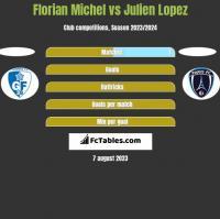 Florian Michel vs Julien Lopez h2h player stats