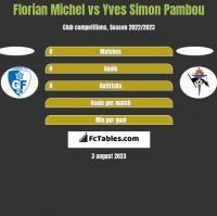 Florian Michel vs Yves Simon Pambou h2h player stats