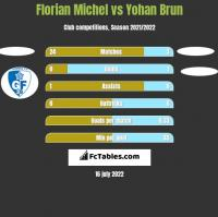 Florian Michel vs Yohan Brun h2h player stats
