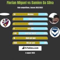 Florian Miguel vs Damien Da Silva h2h player stats