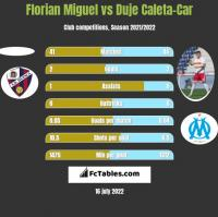 Florian Miguel vs Duje Caleta-Car h2h player stats