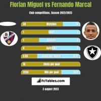 Florian Miguel vs Fernando Marcal h2h player stats