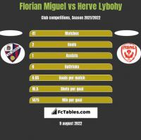 Florian Miguel vs Herve Lybohy h2h player stats