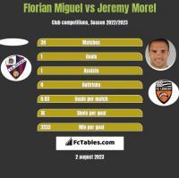 Florian Miguel vs Jeremy Morel h2h player stats