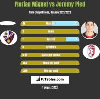 Florian Miguel vs Jeremy Pied h2h player stats