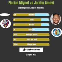 Florian Miguel vs Jordan Amavi h2h player stats