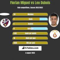 Florian Miguel vs Leo Dubois h2h player stats