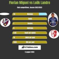 Florian Miguel vs Loiik Landre h2h player stats