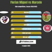 Florian Miguel vs Marcelo h2h player stats