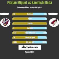 Florian Miguel vs Naomichi Ueda h2h player stats