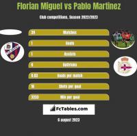 Florian Miguel vs Pablo Martinez h2h player stats