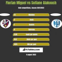 Florian Miguel vs Sofiane Alakouch h2h player stats