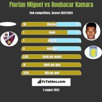 Florian Miguel vs Boubacar Kamara h2h player stats