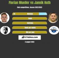 Florian Mueller vs Jannik Huth h2h player stats