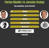 Florian Mueller vs Jaroslav Drobny h2h player stats
