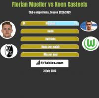 Florian Mueller vs Koen Casteels h2h player stats