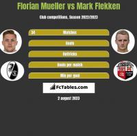 Florian Mueller vs Mark Flekken h2h player stats