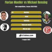 Florian Mueller vs Michael Rensing h2h player stats