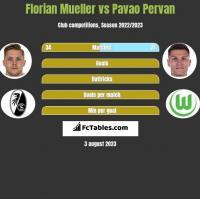 Florian Mueller vs Pavao Pervan h2h player stats